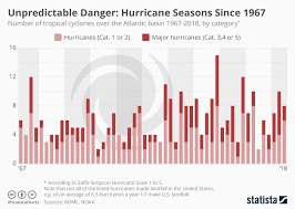 Hurricane Category Chart Chart Unpredictable Danger Hurricane Seasons Since 1967