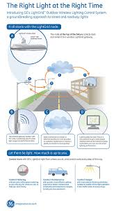 lightgrid outdoor wireless control system current powered by ge this infographic shows how street and roadway lighting can have the right light at the right