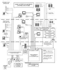 structured cabling a selection of the best ideas to structured cabling and media distribution diagram