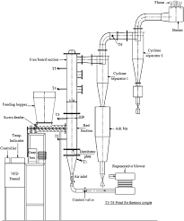 Gasifier Burner Design Schematic Representation Of Air Bubbling Fluidized Bed
