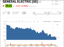 Ge Stock Quote Extraordinary Stock Quote Ge Beauteous Warren Buffett Dropped Ge And Signaled An