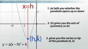 writing standard form equations for parabolas definition explanation lesson transcript study com