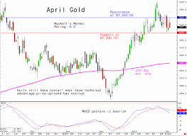 59 Luxury Comex Live Gold Chart Home Furniture