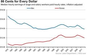 Does Gender Wage Gap Exist Providing Statistical Graphs Showing