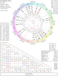 Moon Chart First Quarter Moon Chart July 2019