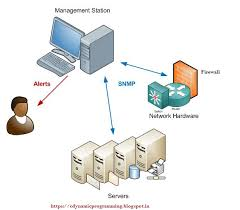 What Is Snmp Computer Science Geek Zone Simple Network Management Protocol
