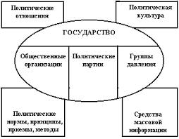 Политический Режим Курсовая