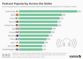 Itunes Live Download Chart Chart Podcast Popularity Across The Globe Statista