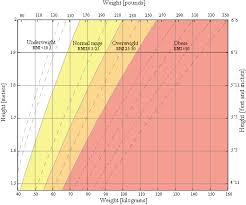 Weight Chart In Kg According To Height Bmi Calculator