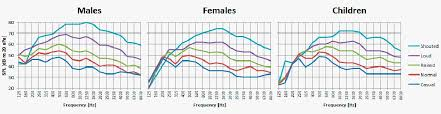 Speech Intelligibility Facts About Human Voice Frequency Range