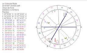 Astrology Chart Maker Astropost Astrology Chart Le Corbusier A Passion For Patterns