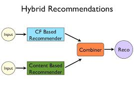 Recommendation Engine An Introduction To Recommendation Engines Dataconomy