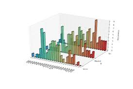 3d Bar Chart Python Display A 3d Bar Graph Using Transparency And Multiple