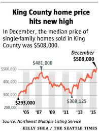 King County Median Home Price Chart King County Home Prices Hit New Highs Inventory At New Lows