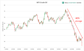 Investing Crude Oil Chart 5 Key Charts To Watch As Crude Oils Bust Continues