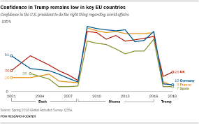 Trump Popularity Chart How The World Sees The U S And Trump In 9 Charts Pew