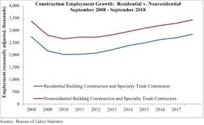 How To Price A Construction Job Construction Industry Adds 23 000 Jobs In September Says Abc