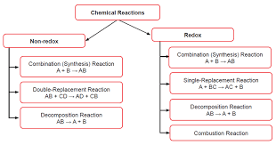 categories of chemical reactions