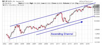 Netflix Inc Nflx Stock Chart Suggests Ominous Implications