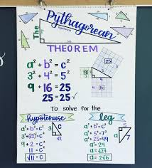 Pythagoras Theorem Chart The Pythagorean Theorem Anchor Chart Baby Ready For Next