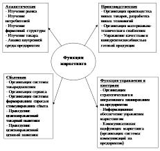 Влияние маркетинговой деятельности на конкурентоспособность  Рисунок 1 1 Функции маркетинга