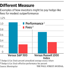 Is Your Mutual Fund Charging You Like A Hedge Fund Wsj