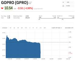 Gopro Stock Quote Best Google Clips Camera Announcement Sends GoPro Stock Sliding