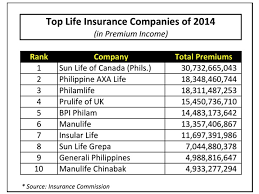 while the top spot still remains the same there has been a shift among the 2nd and 3rd spots the year 2016 saw philam life and axa philippines at the
