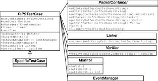 design of the dipsunit test framework