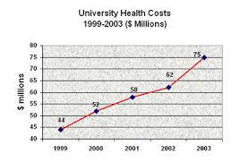 University Of Nebraska Health Plan 2003 Year End Report Unmc