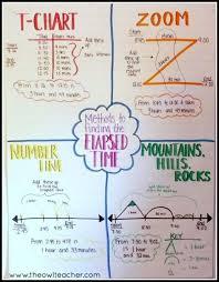 T Chart For Teaching Elapsed Time Strategies To Teach Elapsed Time The Owl Teacher