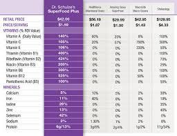 Vitamin Comparison Chart Superfoods Comparison Superfood Plus Dr Schulze