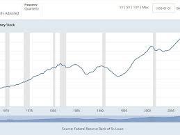 velocity of money definition