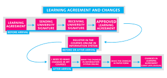Student Agreement Contract Erasmus+ Europe