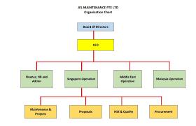 Singapore Power Organisation Chart Jel Maintenance Pte Ltd Jml A Global Engineering