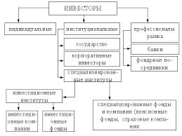 База рефератов со всего рунета Диплом Банковские операции на  Диплом Банковские операции на рынке ценных бумаг
