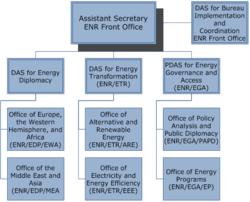 Bureau Of Energy Resources Wikipedia
