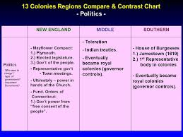 New England Middle And Southern Colonies Comparison Chart Similarities Between Northern And Southern Colonies Term