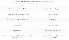 Big Changes To Marriott Spg Programs Freequent Flyer Blog