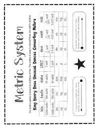 Metric Units Chart Metric System Chart