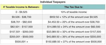 Trump Tax Brackets Chart Vs Current What The 2018 Tax Brackets Standard Deductions And More