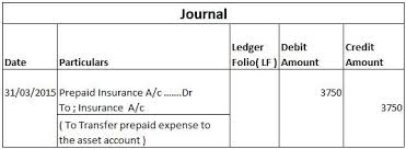 Prepaid Insurance Journal Entry What Is Prepaid Expense Accounting Treatment Of Prepaid Expense