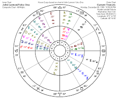 Composite Charts In Astrology What Works