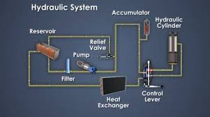 what is a hydraulic system? definition, design, and components hydraulic circuit diagram hydraulic circuit image