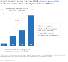 The Fairness Factor In Performance Management | Mckinsey
