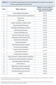 the 25 college majors that will lead to the lowest paying jobs screen shot 2015 05 07 at 2 15 13 pm