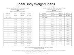 12 13 Healthy Body Weight Chart Lasweetvida Com