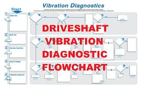 Drive Shaft Vibration 101 The Basics Driveshaft Vibration