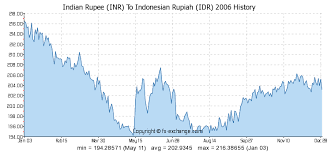 Inr To Idr Chart Indian Rupee Inr To Indonesian Rupiah Idr History