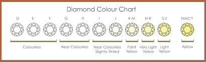 Color Chart For Diamond Diamond Color And Clarity Chart 22303 Diamond Chart Diamond Colour